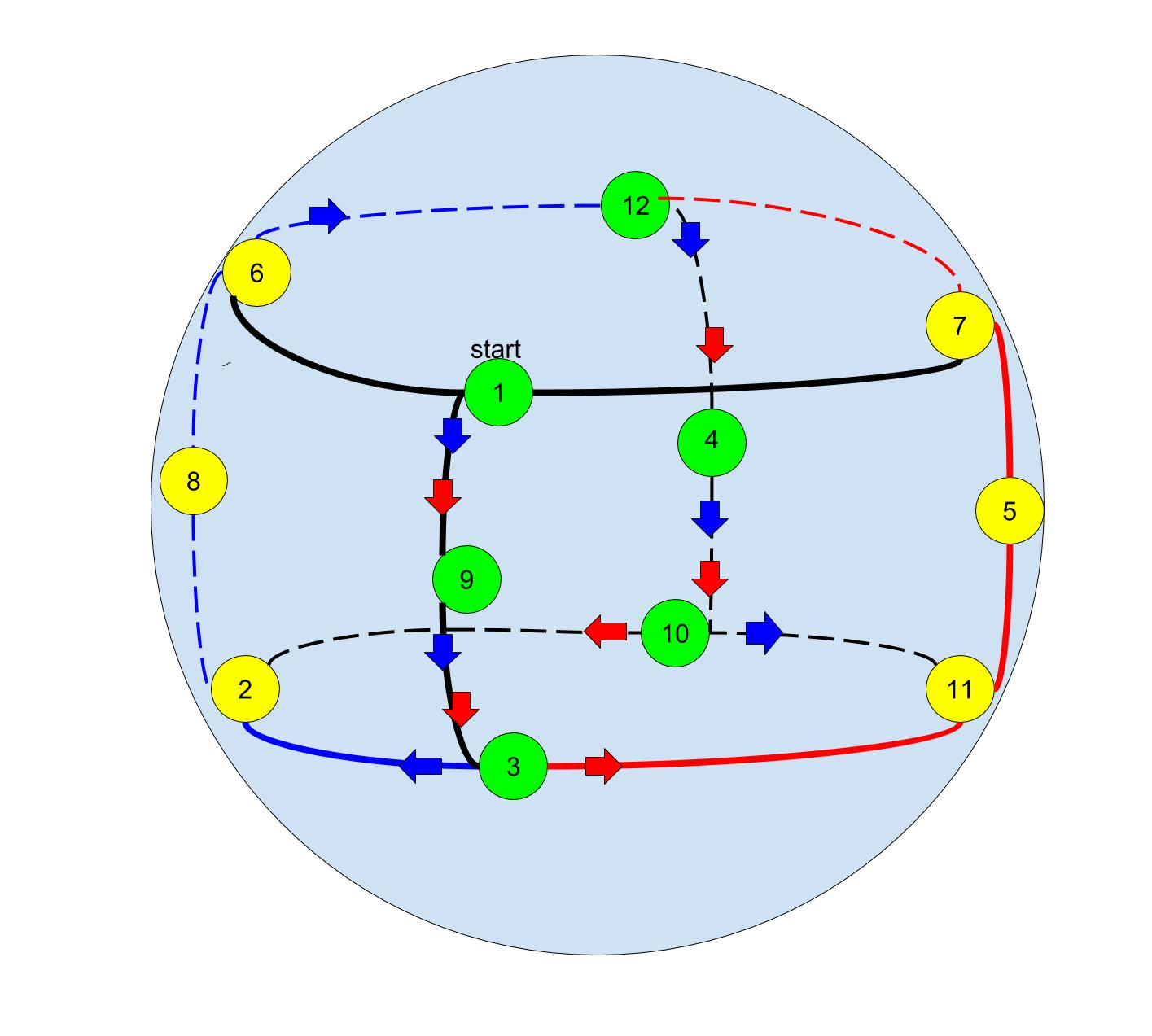 Symmetric representation embedded  on a sphere
