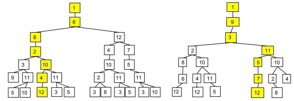 Figure 2. Half trees 6 and 9